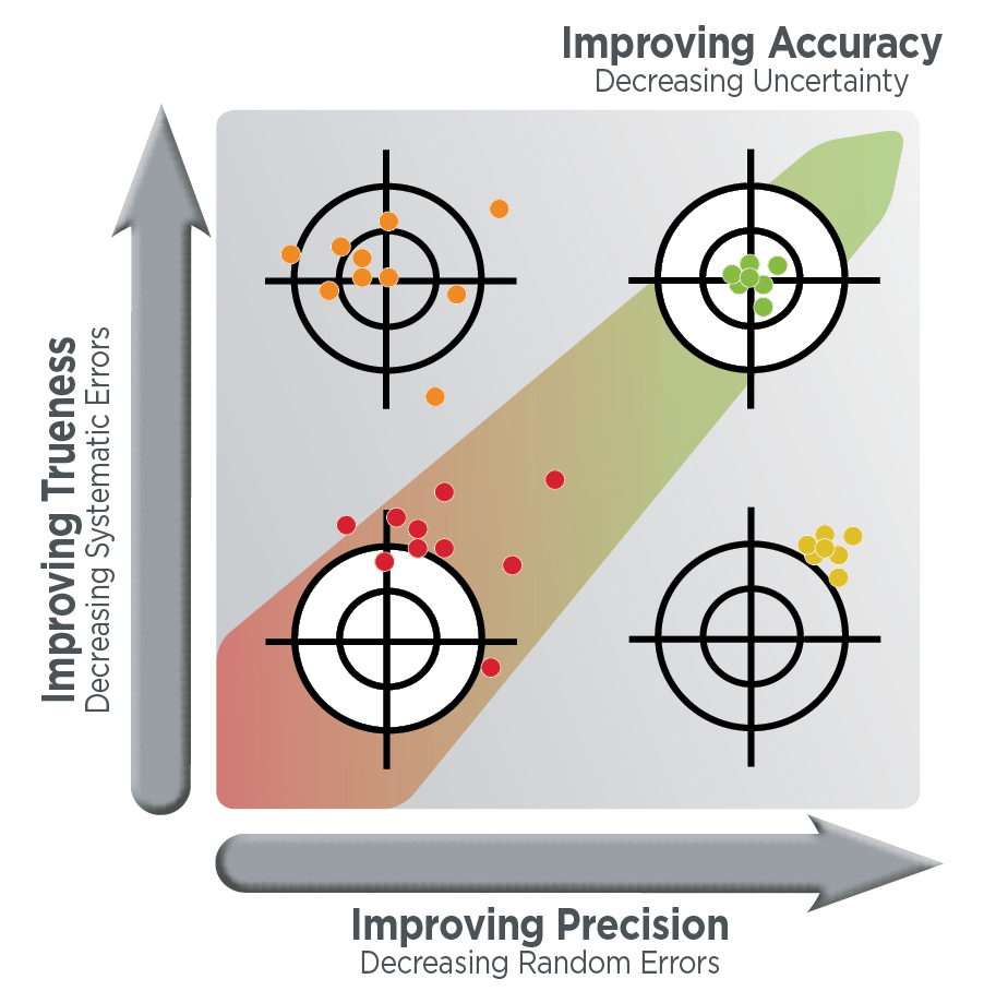 Defining Accuracy, Precision and Trueness