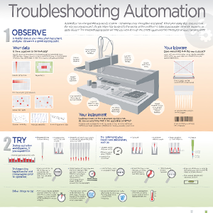 Troubleshooting automated liquid handlers